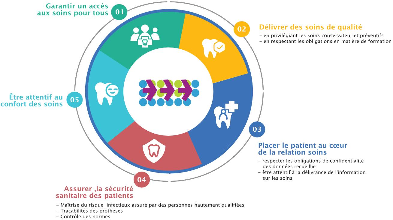 Charte d'engagement André Reynier chirurgien-dentiste à st-egreve